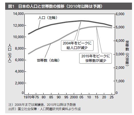 2015年問題」~日本の世帯数が減...